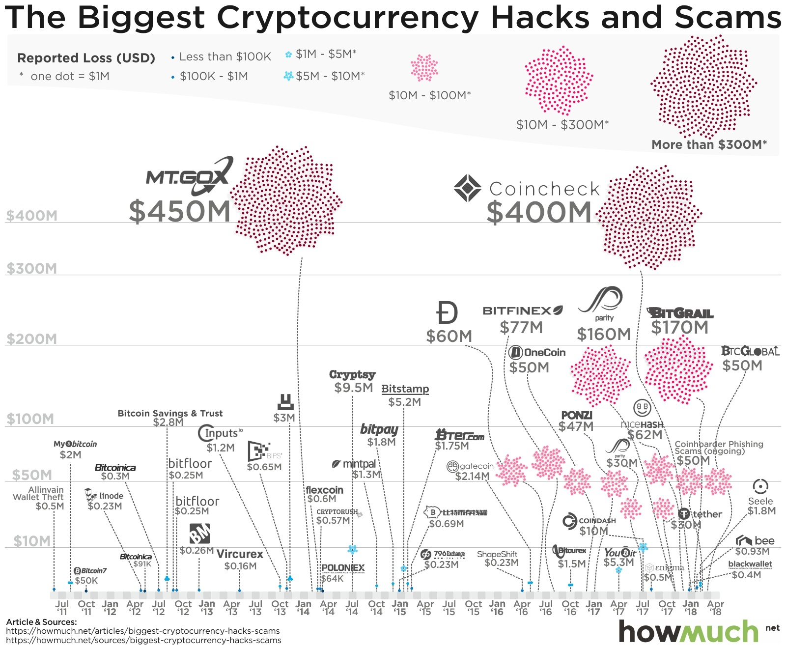 Infographic: Major Cryptocurrency Breaches and Heists Piling Up